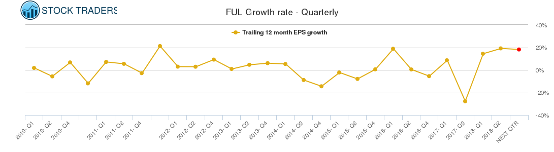 FUL Growth rate - Quarterly
