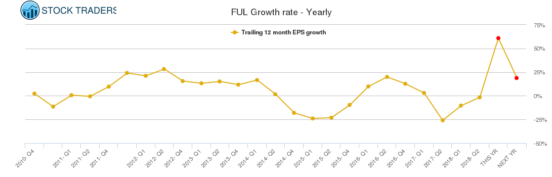 FUL Growth rate - Yearly