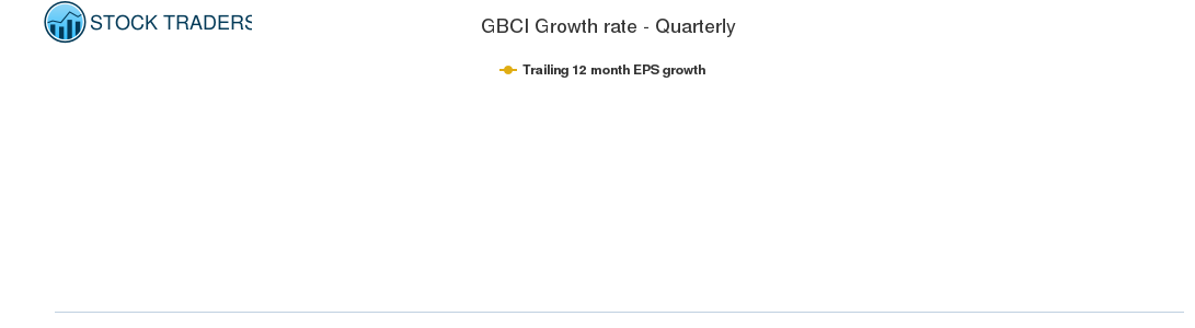 GBCI Growth rate - Quarterly