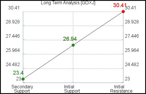 GDXJ Long Term Analysis