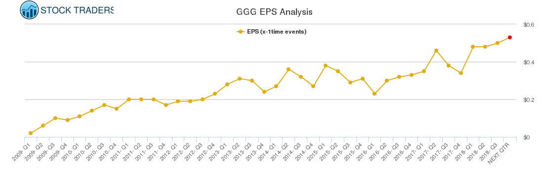 GGG EPS Analysis