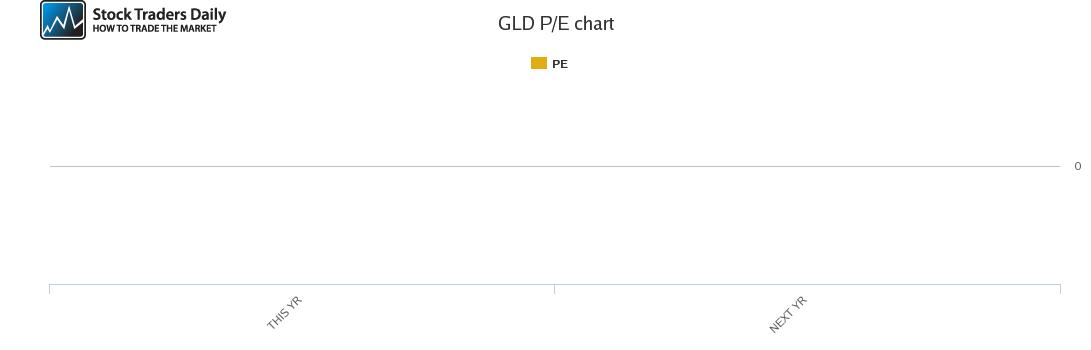GLD PE chart