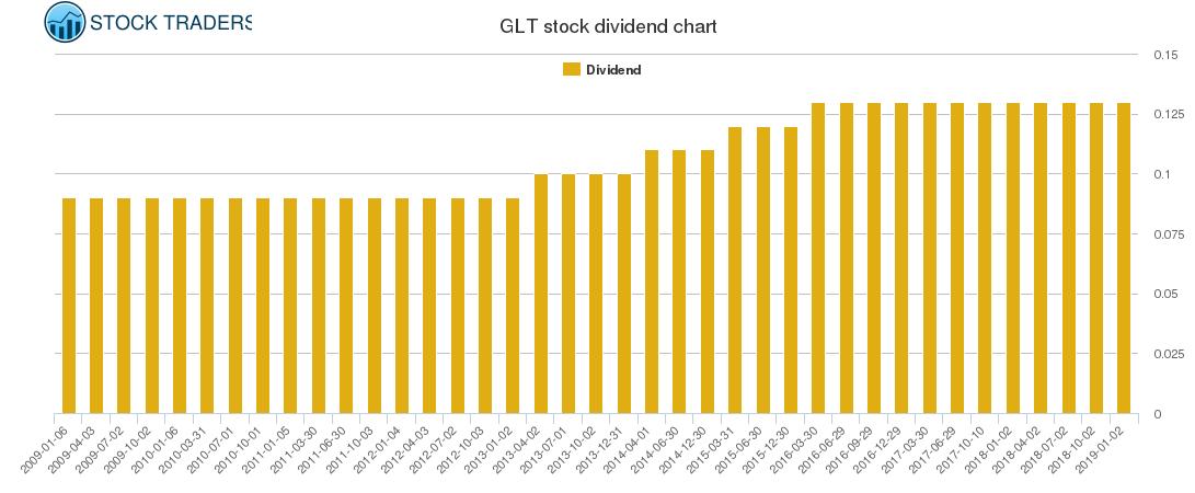 GLT Dividend Chart