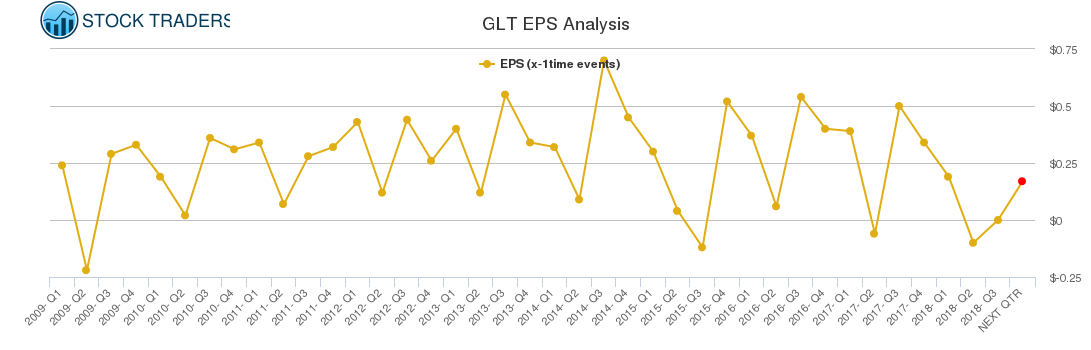 GLT EPS Analysis