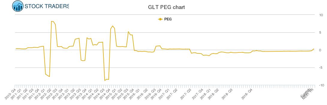 GLT PEG chart