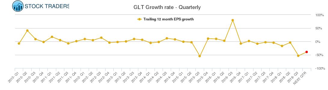 GLT Growth rate - Quarterly