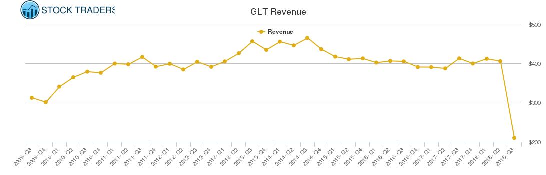 GLT Revenue chart