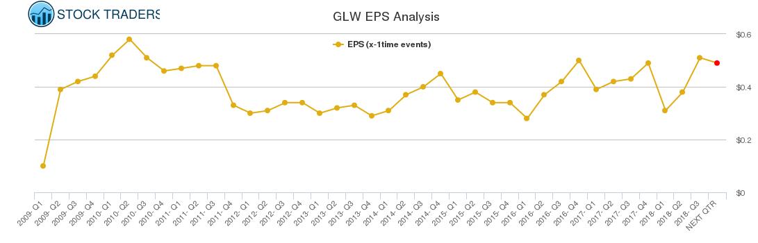 GLW EPS Analysis