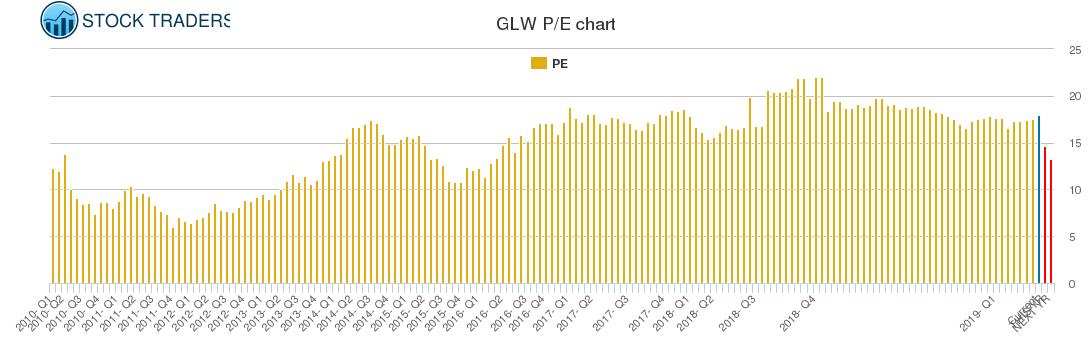 GLW PE chart