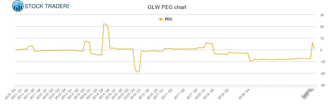 GLW PEG chart