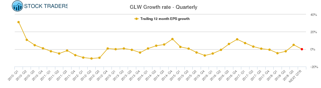 GLW Growth rate - Quarterly