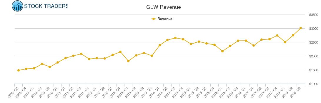 GLW Revenue chart