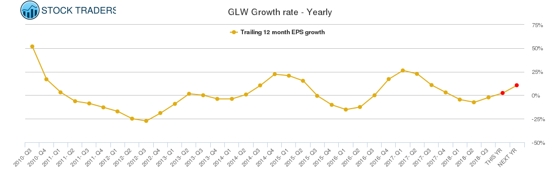 GLW Growth rate - Yearly