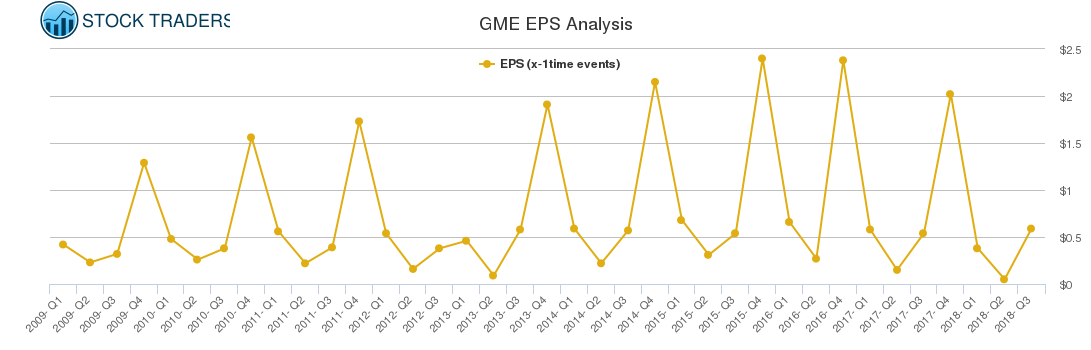 GME EPS Analysis
