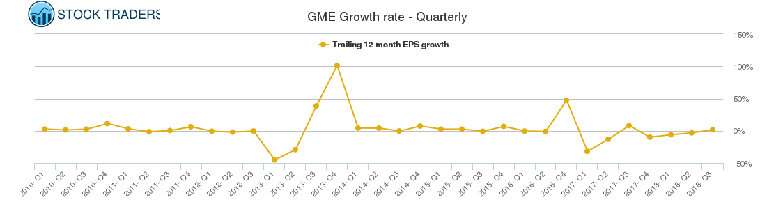 GME Growth rate - Quarterly