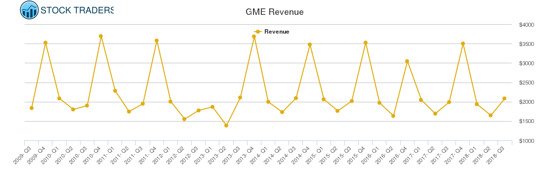 GME Revenue chart