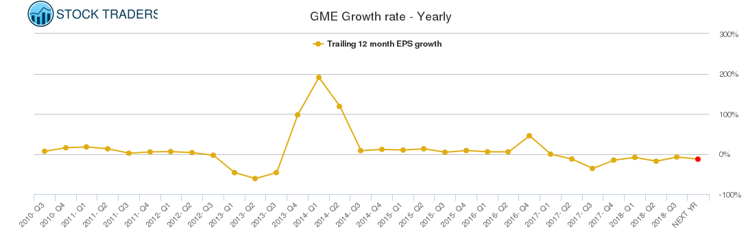 GME Growth rate - Yearly
