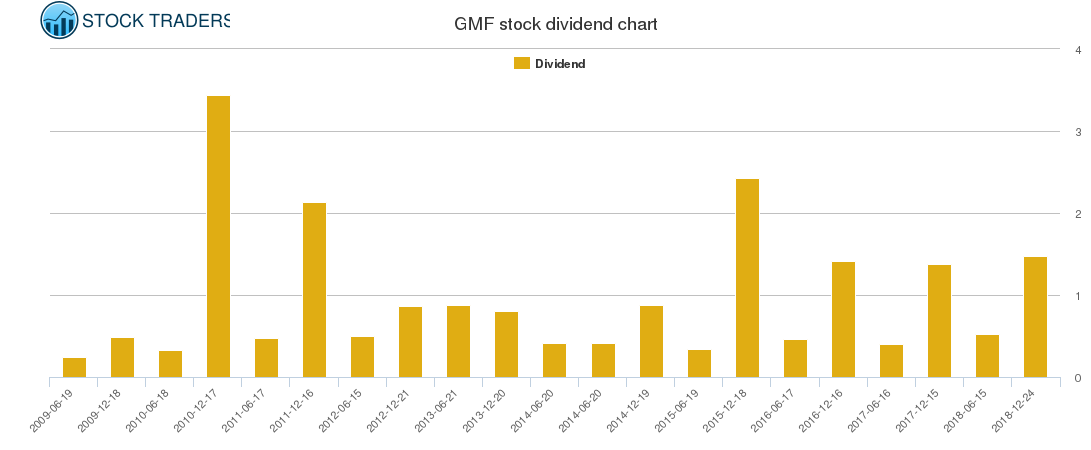 GMF Dividend Chart