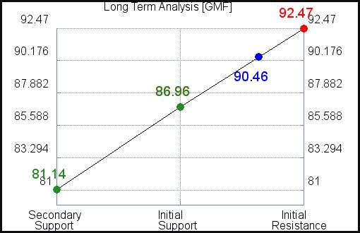 GMF Long Term Analysis