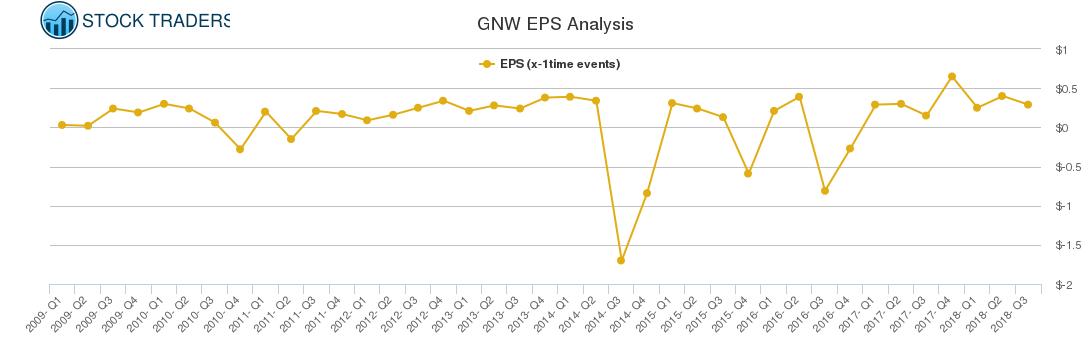 GNW EPS Analysis