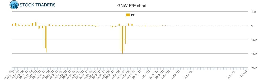GNW PE chart