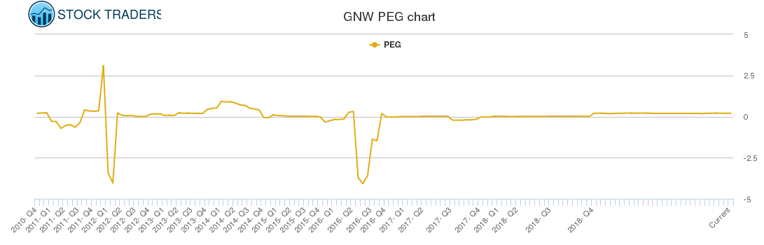 GNW PEG chart