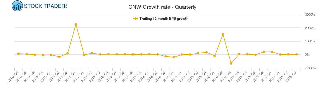 GNW Growth rate - Quarterly
