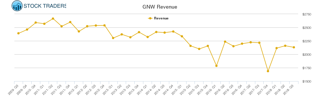 GNW Revenue chart