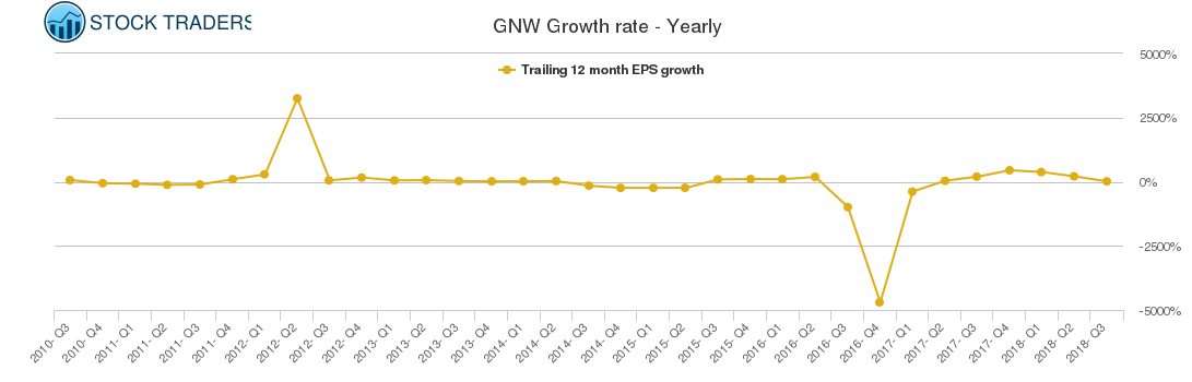 GNW Growth rate - Yearly