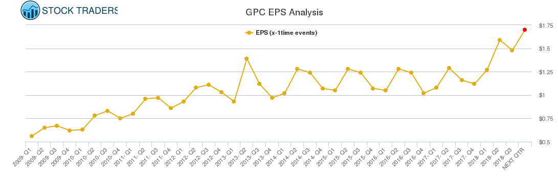 GPC EPS Analysis