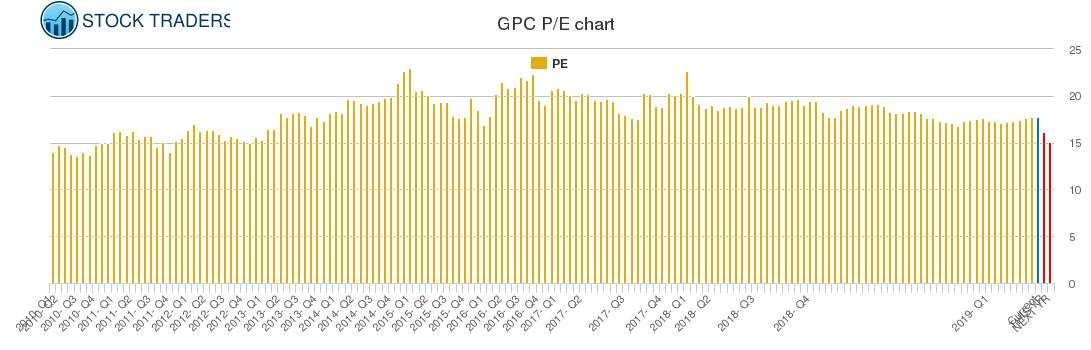 GPC PE chart