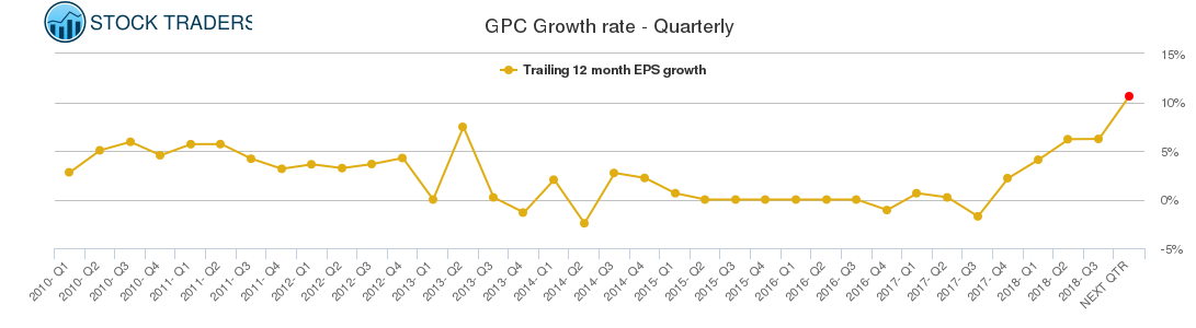 GPC Growth rate - Quarterly