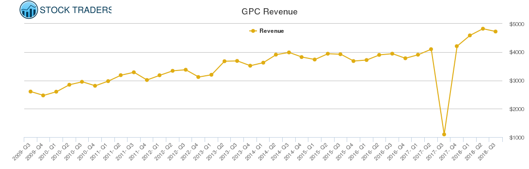 GPC Revenue chart