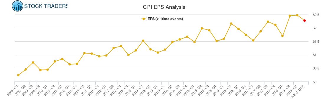 GPI EPS Analysis