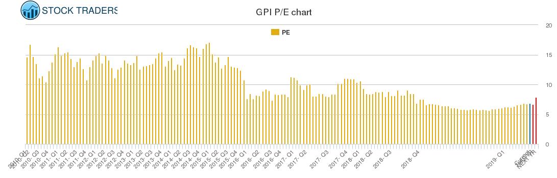 GPI PE chart
