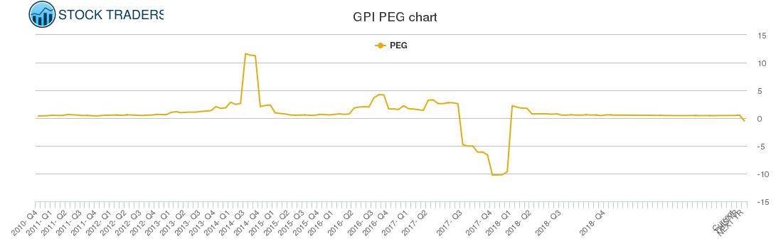 GPI PEG chart