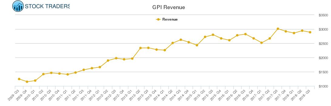 GPI Revenue chart