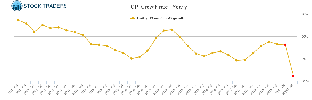 GPI Growth rate - Yearly