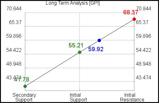 GPI Long Term Analysis