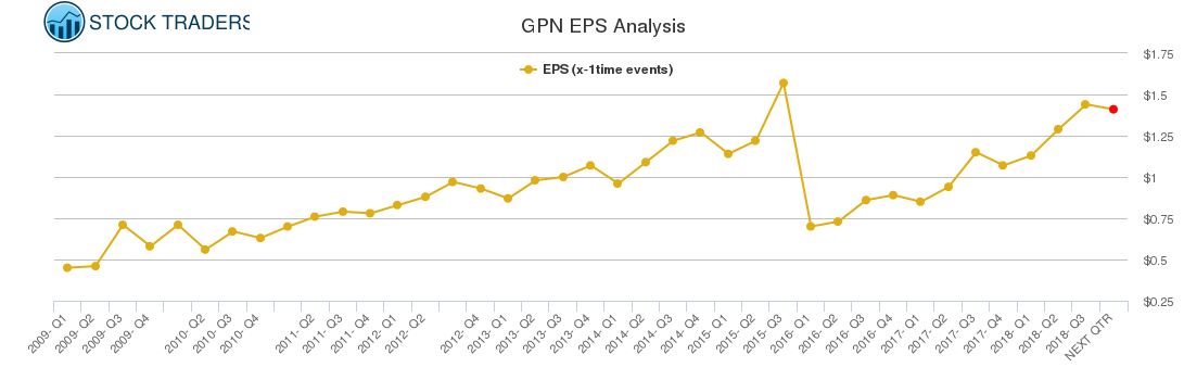 GPN EPS Analysis