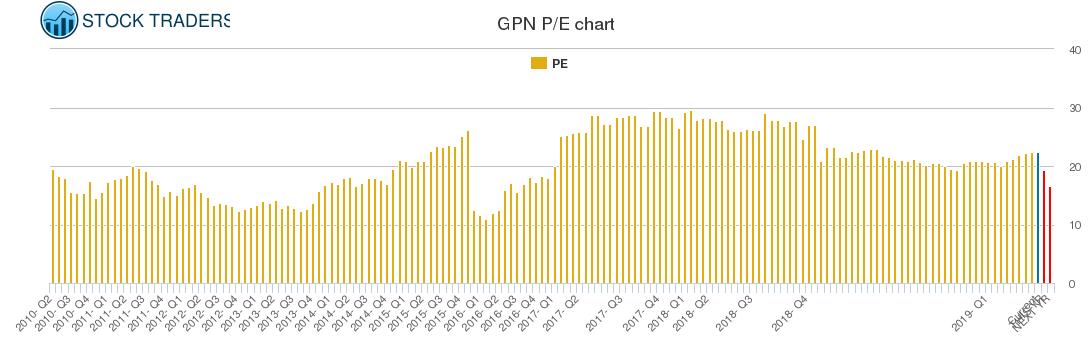 GPN PE chart