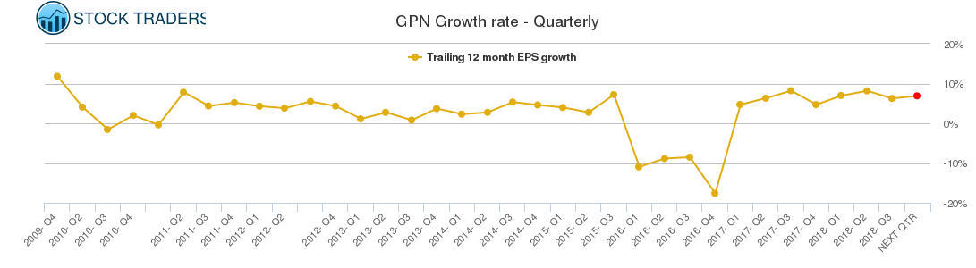 GPN Growth rate - Quarterly
