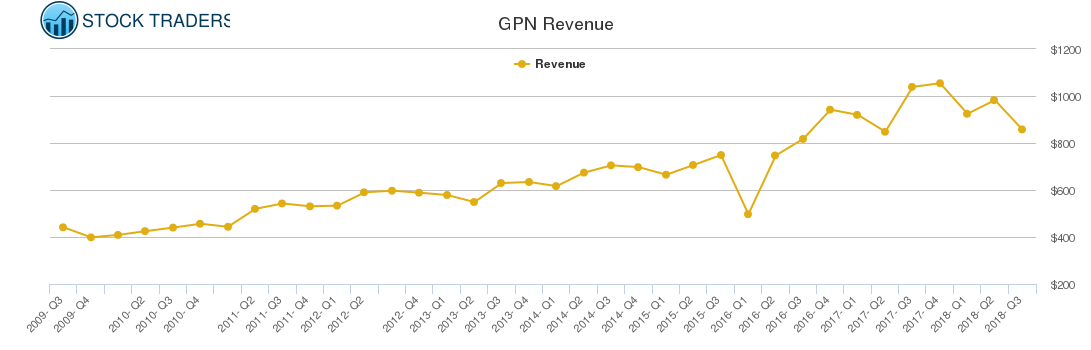 GPN Revenue chart