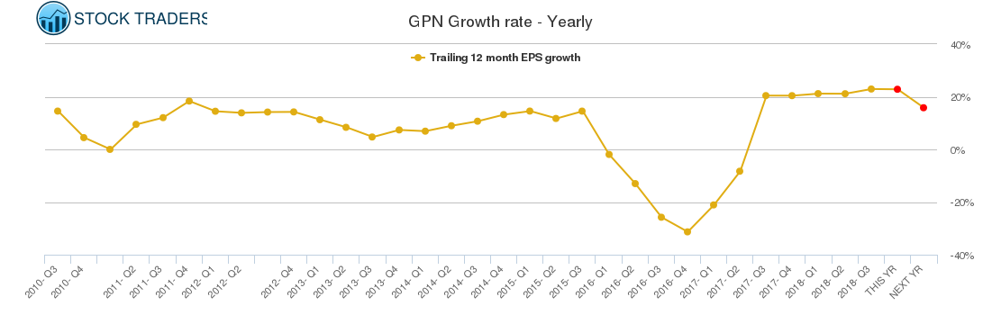 GPN Growth rate - Yearly