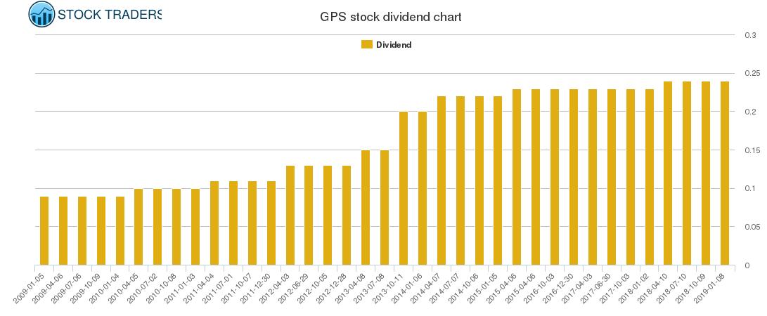 GPS Dividend Chart