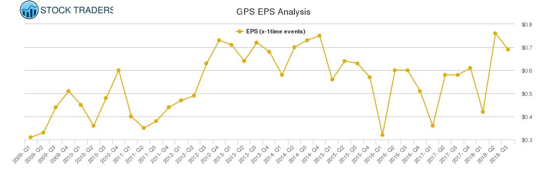 GPS EPS Analysis