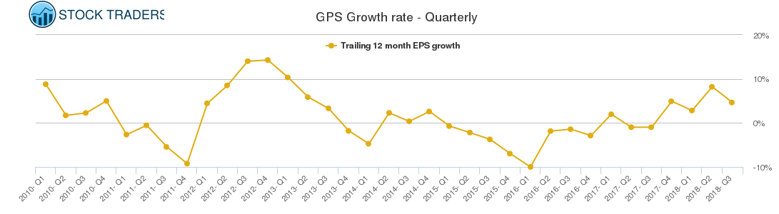 GPS Growth rate - Quarterly