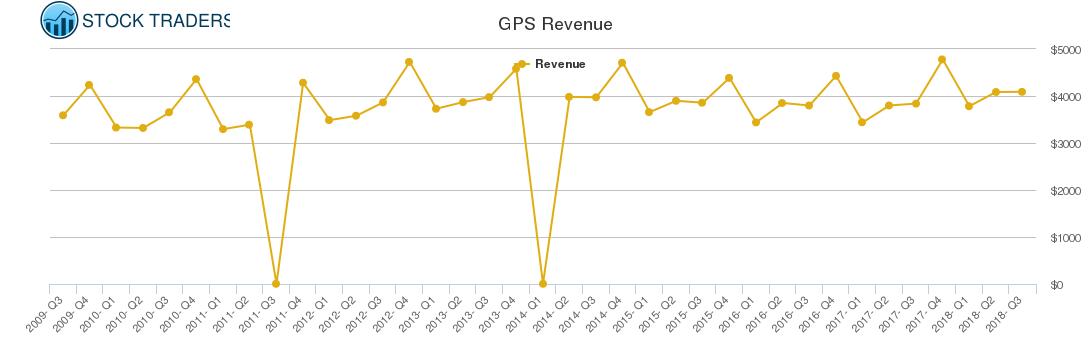 GPS Revenue chart