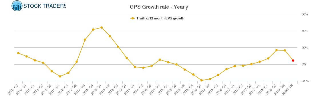 GPS Growth rate - Yearly