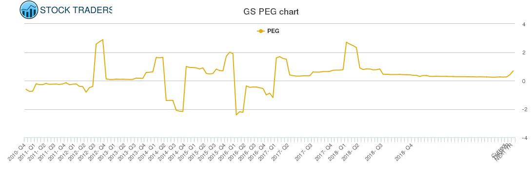 GS PEG chart